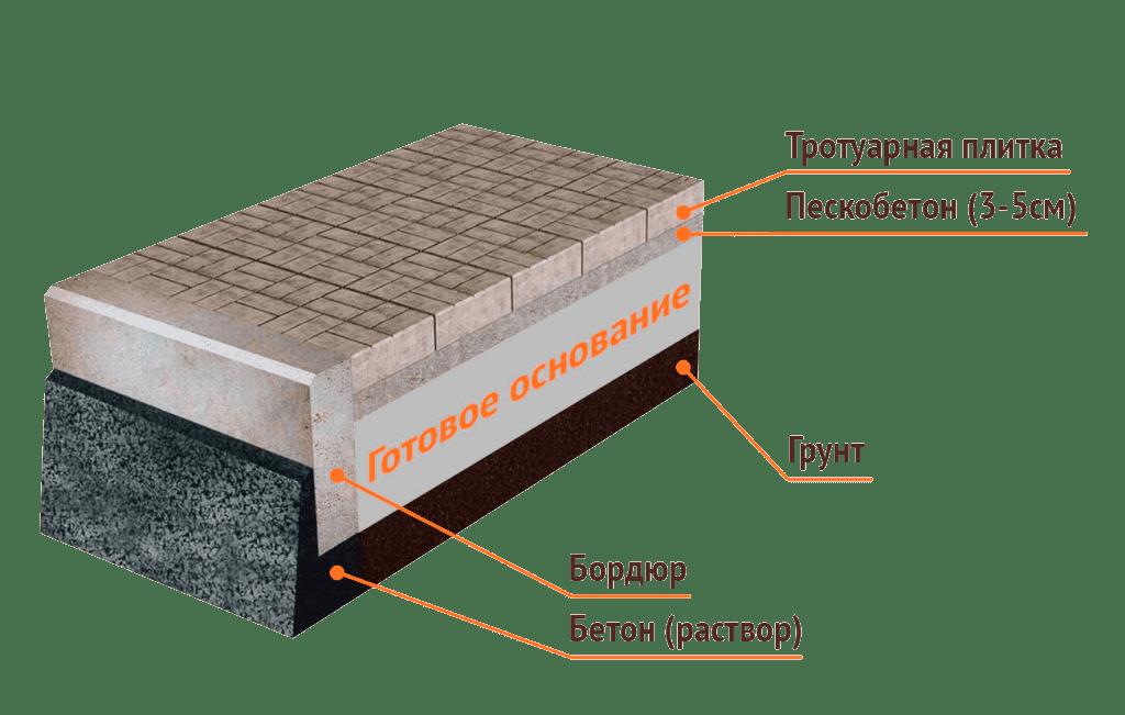бетонная смесь для укладки тротуарной плитки